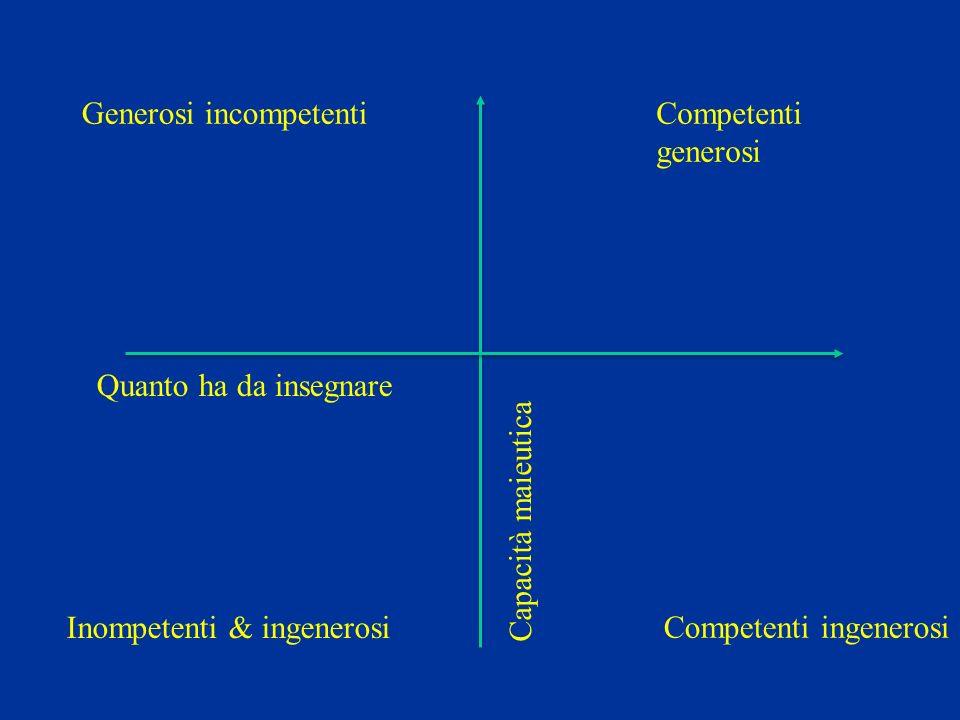 Quanto ha da insegnare Capacità maieutica Competenti generosi Generosi incompetenti Competenti ingenerosi Inompetenti & ingenerosi