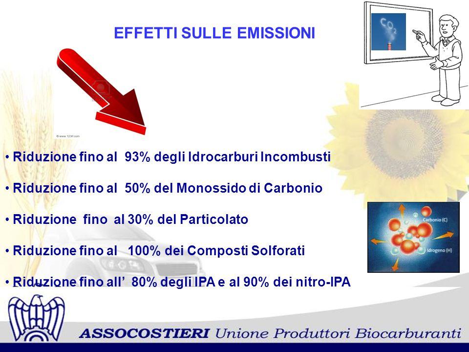 EFFETTI SULLE EMISSIONI Riduzione fino al 93% degli Idrocarburi Incombusti Riduzione fino al 50% del Monossido di Carbonio Riduzione fino al 30% del P