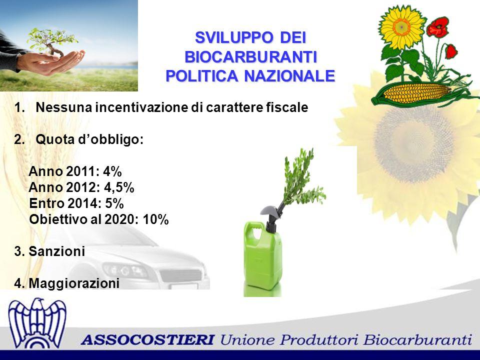 SVILUPPO DEI BIOCARBURANTI POLITICA NAZIONALE 1. Nessuna incentivazione di carattere fiscale 2. Quota dobbligo: Anno 2011: 4% Anno 2012: 4,5% Entro 20
