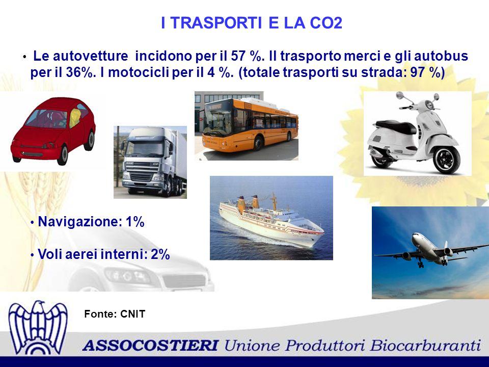 Fonte: CNIT I TRASPORTI E LA CO2 Le autovetture incidono per il 57 %. Il trasporto merci e gli autobus per il 36%. I motocicli per il 4 %. (totale tra