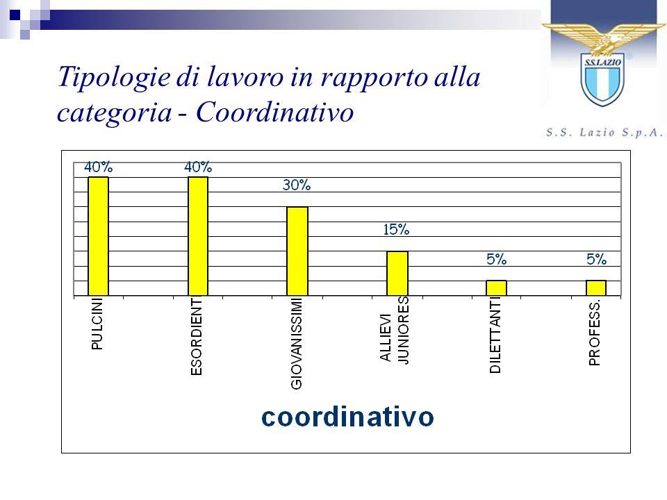 Tipologie di lavoro in rapporto alla categoria - Coordinativo
