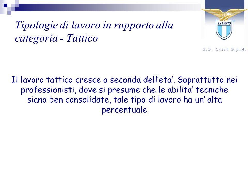 Tipologie di lavoro in rapporto alla categoria - Tattico Il lavoro tattico cresce a seconda delleta. Soprattutto nei professionisti, dove si presume c