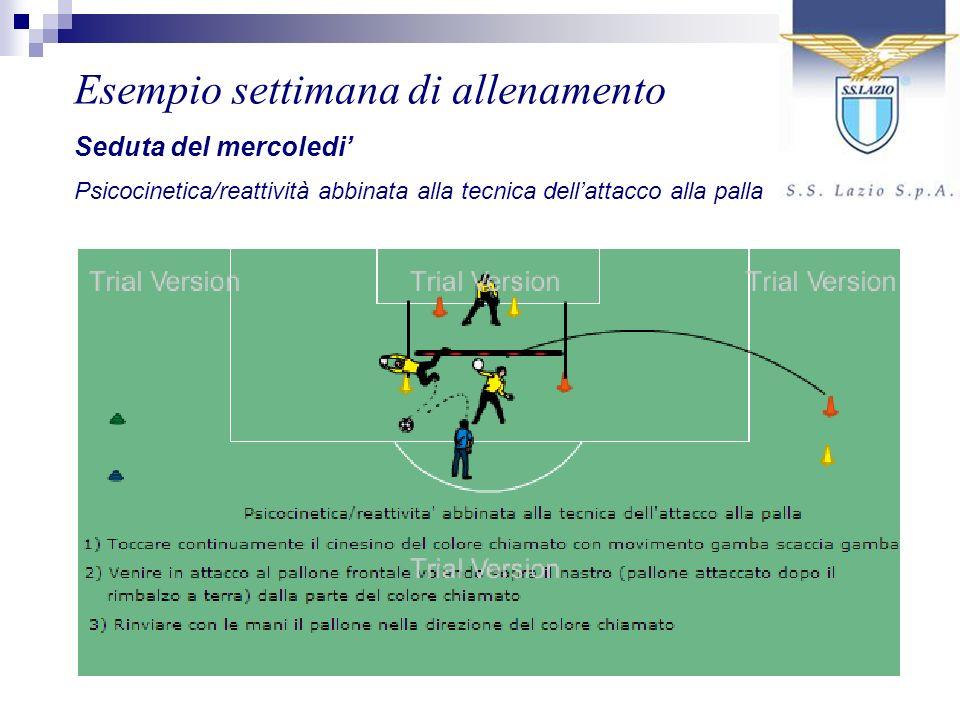 Esempio settimana di allenamento Seduta del mercoledi Psicocinetica/reattività abbinata alla tecnica dellattacco alla palla