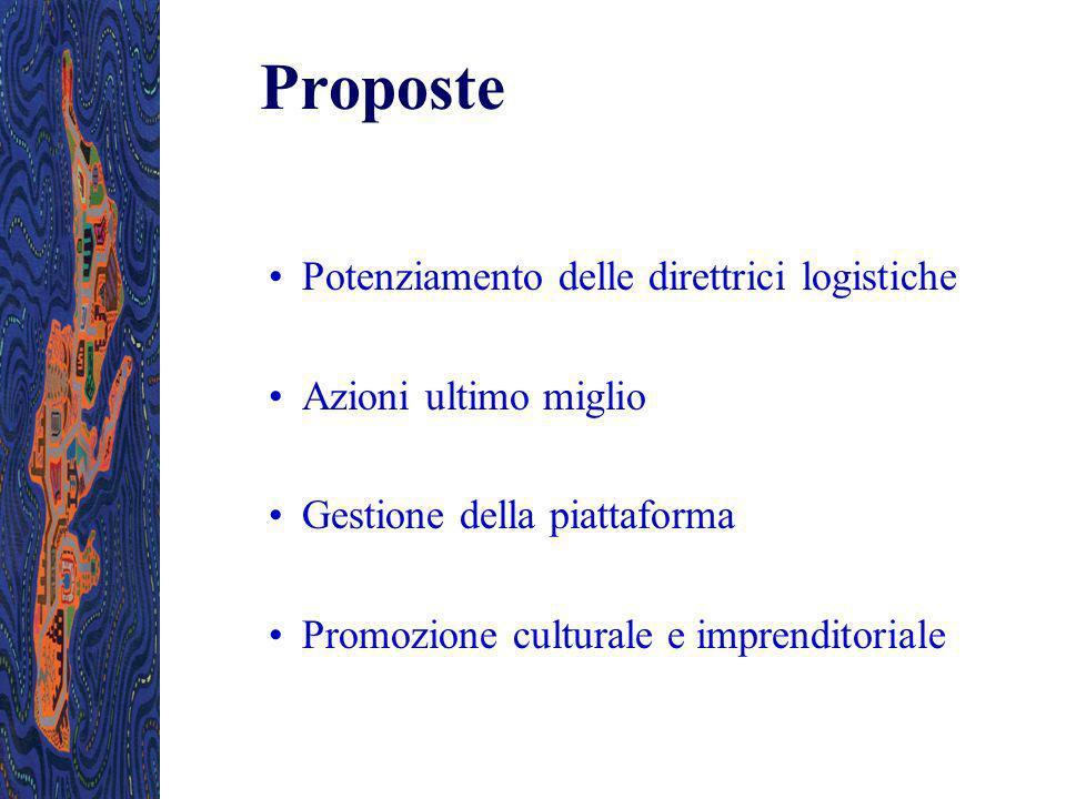 Proposte Potenziamento delle direttrici logistiche Azioni ultimo miglio Gestione della piattaforma Promozione culturale e imprenditoriale