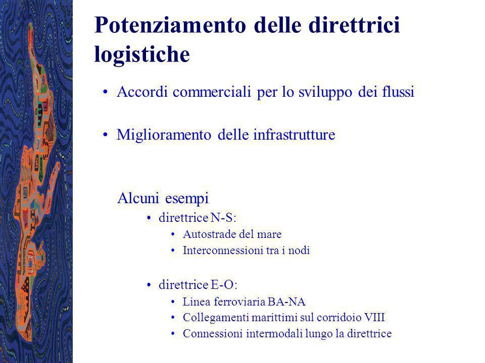 Potenziamento delle direttrici logistiche Accordi commerciali per lo sviluppo dei flussi Miglioramento delle infrastrutture Alcuni esempi direttrice N