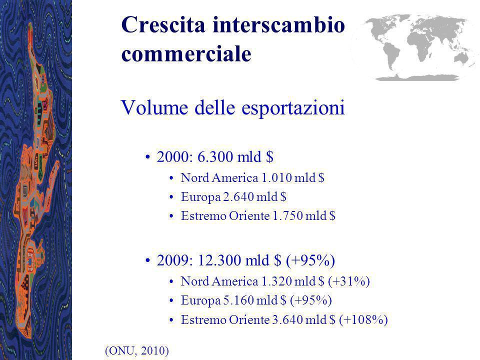 850 mld $ (+35%) 1.128 mld $ (+124%) 645 mld $ (+39%) 1.850 mld $ (+121%) 442 mld $ (+5%) 3.828 mld $ (+96%) Scambi commerciali Fonte: ONU 2010 Anno 2009 (Δ% su 2000) Estremo Oriente Europa Nord America