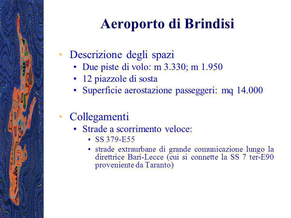Descrizione degli spazi Due piste di volo: m 3.330; m 1.950 12 piazzole di sosta Superficie aerostazione passeggeri: mq 14.000 Collegamenti Strade a s