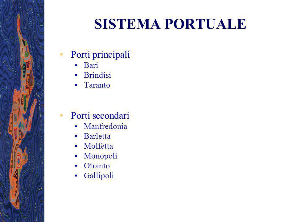 SISTEMA PORTUALE Porti principali Bari Brindisi Taranto Porti secondari Manfredonia Barletta Molfetta Monopoli Otranto Gallipoli