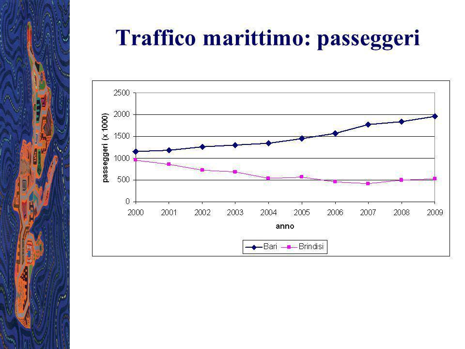 Traffico marittimo: passeggeri