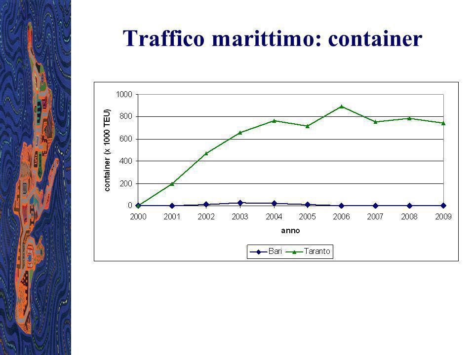 Traffico marittimo: container