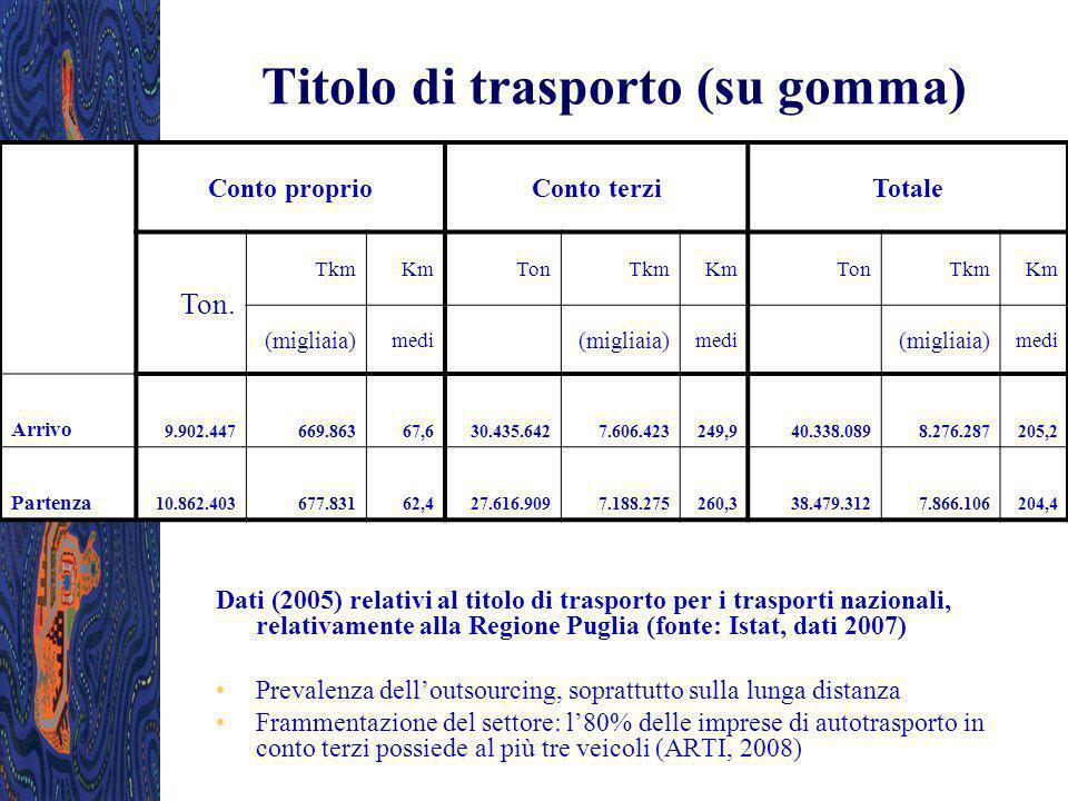 Titolo di trasporto (su gomma) Conto proprioConto terziTotale Ton. TkmKmTonTkmKmTonTkmKm (migliaia) medi (migliaia) medi (migliaia) medi Arrivo 9.902.