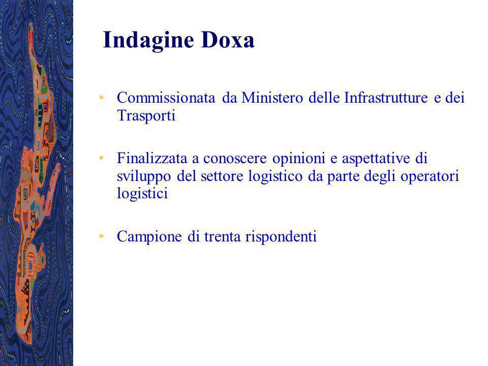 Indagine Doxa Commissionata da Ministero delle Infrastrutture e dei Trasporti Finalizzata a conoscere opinioni e aspettative di sviluppo del settore l