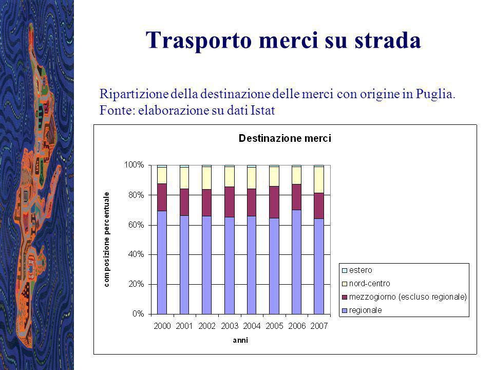 Trasporto merci su strada Ripartizione della destinazione delle merci con origine in Puglia. Fonte: elaborazione su dati Istat