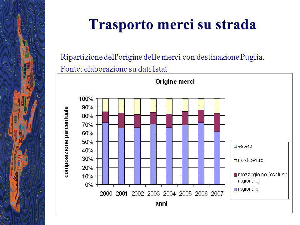 Trasporto merci su strada Ripartizione dell'origine delle merci con destinazione Puglia. Fonte: elaborazione su dati Istat