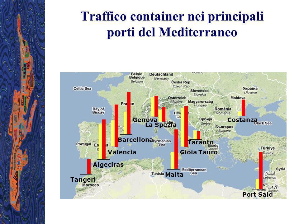 Traffico container nei principali porti del Mediterraneo Tangeri Algeciras Valencia Barcellona Genova La Spezia Malta Gioia Tauro Taranto Costanza Por