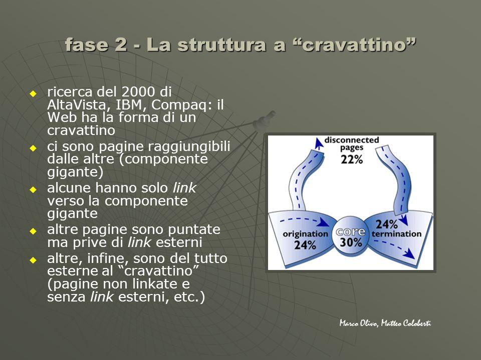 fase 2 - La struttura a cravattino ricerca del 2000 di AltaVista, IBM, Compaq: il Web ha la forma di un cravattino ci sono pagine raggiungibili dalle