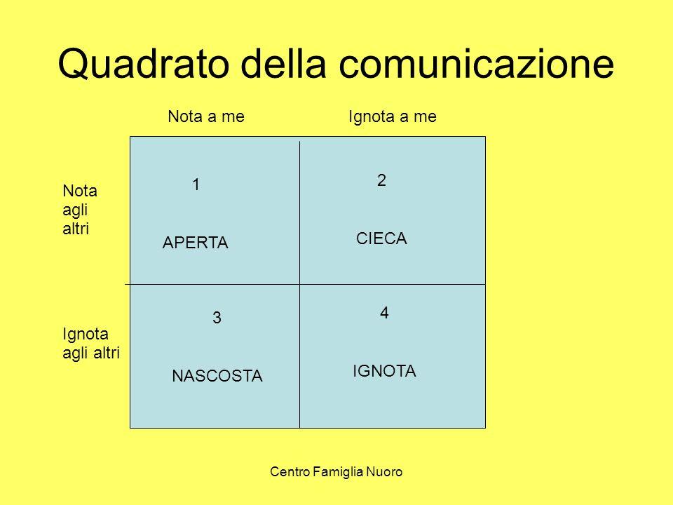 Centro Famiglia Nuoro Quadrato della comunicazione Nota a meIgnota a me Nota agli altri Ignota agli altri 1 APERTA 2 CIECA 3 NASCOSTA 4 IGNOTA