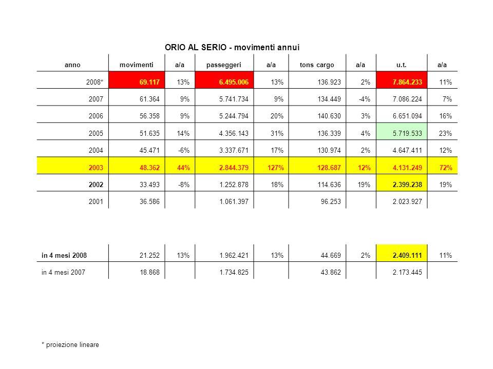 ORIO AL SERIO - movimenti annui annomovimentia/apasseggeria/atons cargoa/au.t.a/a 2008*69.11713%6.495.00613%136.9232%7.864.23311% 200761.3649%5.741.7349%134.449-4%7.086.2247% 200656.3589%5.244.79420%140.6303%6.651.09416% 200551.63514%4.356.14331%136.3394%5.719.53323% 200445.471-6%3.337.67117%130.9742%4.647.41112% 200348.36244%2.844.379127%128.68712%4.131.24972% 200233.493-8%1.252.87818%114.63619%2.399.23819% 200136.586 1.061.397 96.253 2.023.927 in 4 mesi 200821.25213%1.962.42113%44.6692%2.409.11111% in 4 mesi 200718.868 1.734.825 43.862 2.173.445 * proiezione lineare