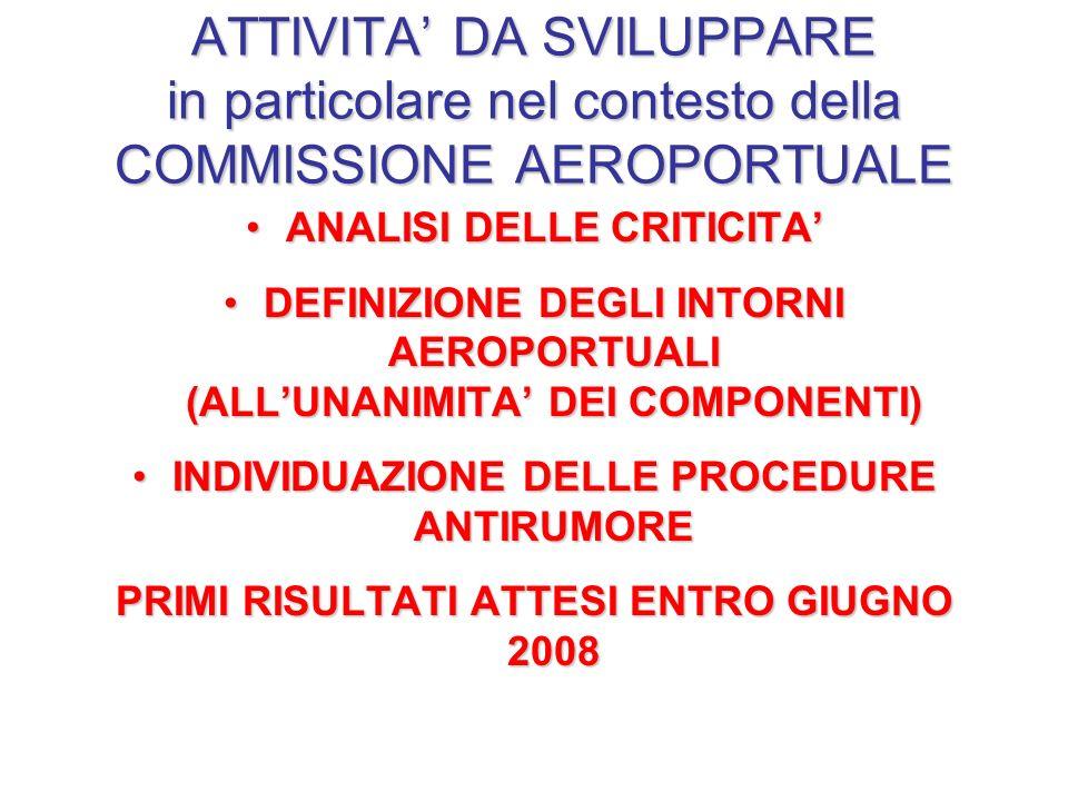 ATTIVITA DA SVILUPPARE in particolare nel contesto della COMMISSIONE AEROPORTUALE ANALISI DELLE CRITICITAANALISI DELLE CRITICITA DEFINIZIONE DEGLI INTORNI AEROPORTUALI (ALLUNANIMITA DEI COMPONENTI)DEFINIZIONE DEGLI INTORNI AEROPORTUALI (ALLUNANIMITA DEI COMPONENTI) INDIVIDUAZIONE DELLE PROCEDURE ANTIRUMOREINDIVIDUAZIONE DELLE PROCEDURE ANTIRUMORE PRIMI RISULTATI ATTESI ENTRO GIUGNO 2008