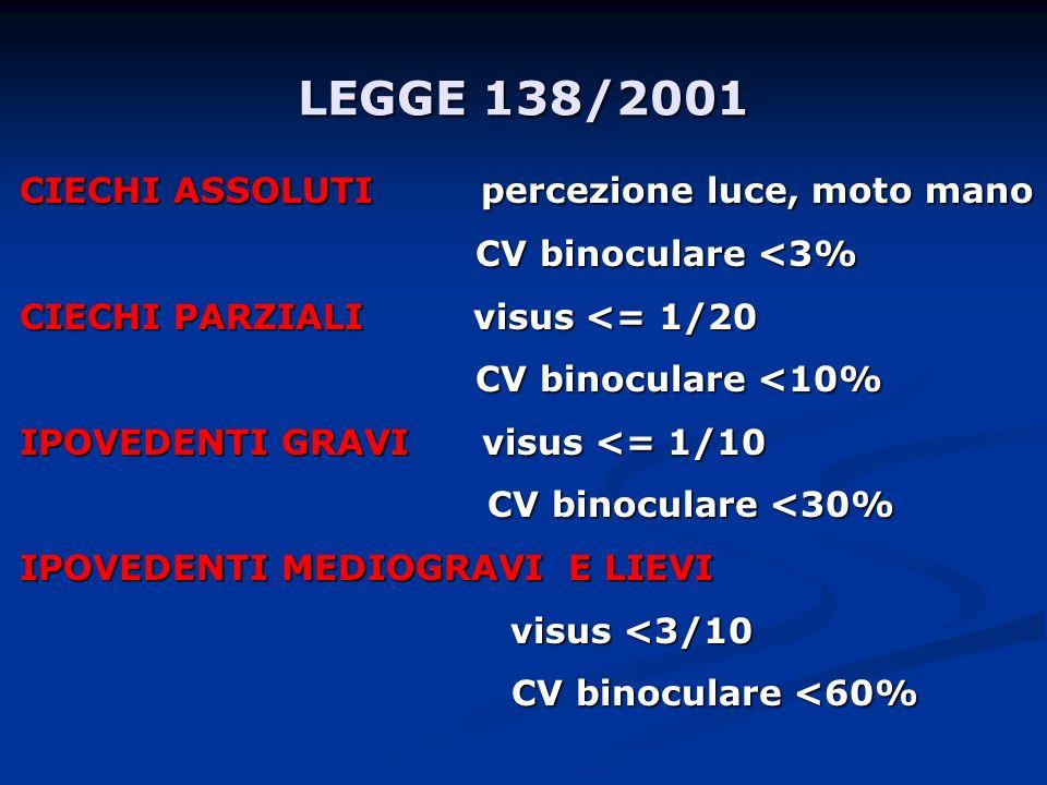 LEGGE 138/2001 CIECHI ASSOLUTI percezione luce, moto mano CV binoculare <3% CV binoculare <3% CIECHI PARZIALI visus <= 1/20 CV binoculare <10% CV bino