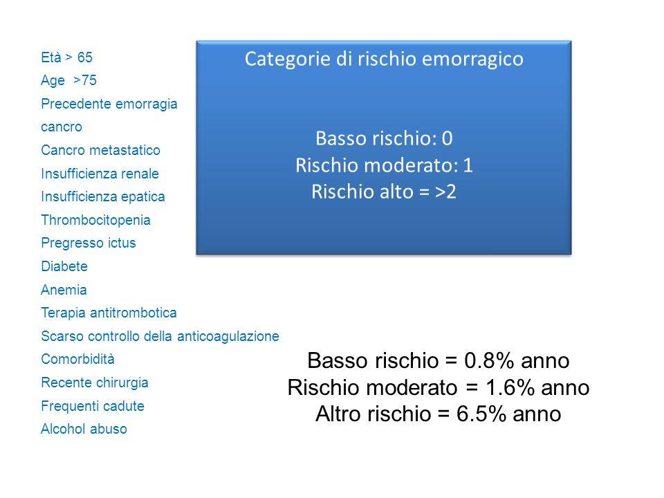 Età > 65 Age >75 Precedente emorragia cancro Cancro metastatico Insufficienza renale Insufficienza epatica Thrombocitopenia Pregresso ictus Diabete An