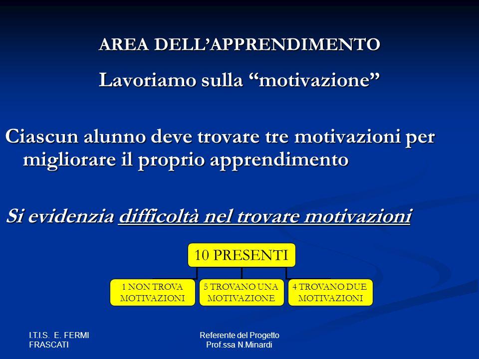 Lavoriamo sulla motivazione Ciascun alunno deve trovare tre motivazioni per migliorare il proprio apprendimento Si evidenzia difficoltà nel trovare motivazioni 10 PRESENTI 1 NON TROVA MOTIVAZIONI 5 TROVANO UNA MOTIVAZIONE 4 TROVANO DUE MOTIVAZIONI AREA DELLAPPRENDIMENTO I.T.I.S.