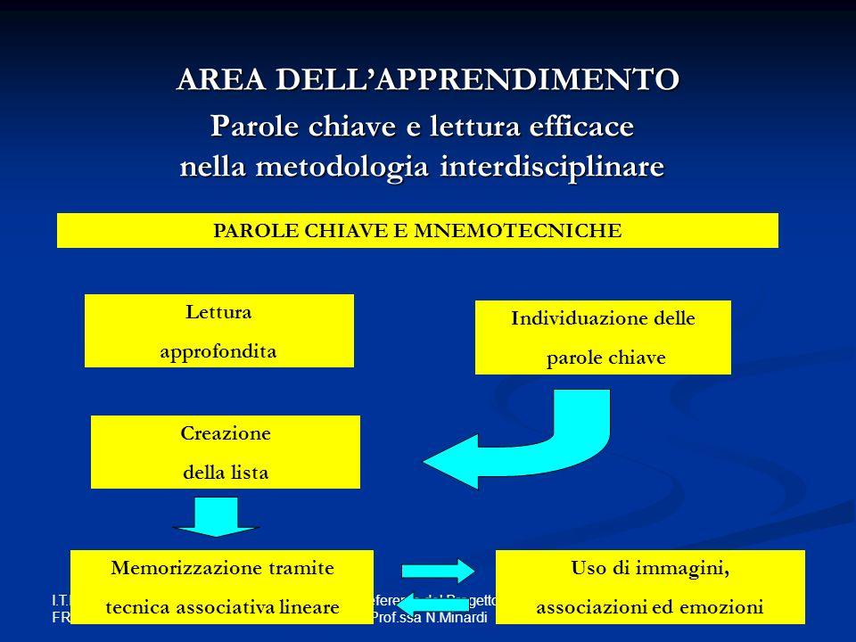 I.T.I.S. E. FERMI FRASCATI Referente del Progetto Prof.ssa N.Minardi Parole chiave e lettura efficace nella metodologia interdisciplinare Individuazio