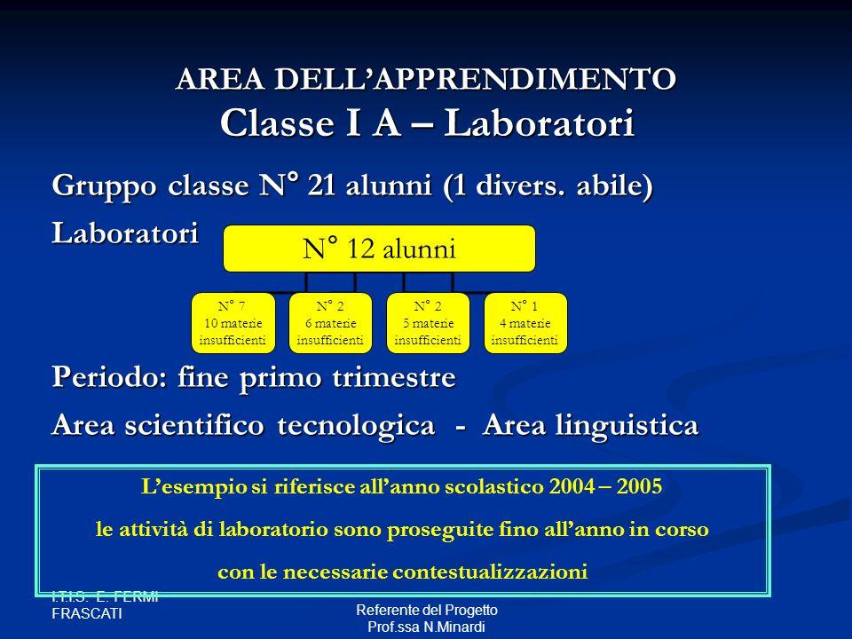 Classe I A – Laboratori Gruppo classe N° 21 alunni (1 divers. abile) Gruppo classe N° 21 alunni (1 divers. abile) Laboratori Periodo: fine primo trime