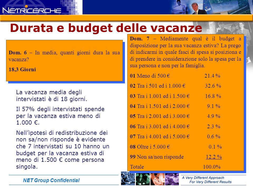 NET Group Confidential Durata e budget delle vacanze Dom.