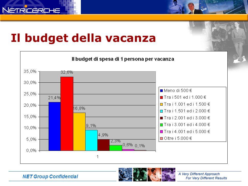 NET Group Confidential Il budget della vacanza