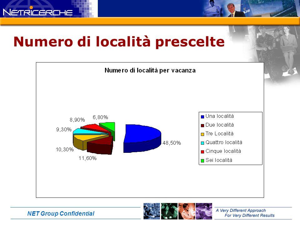 NET Group Confidential Numero di località prescelte Grafico