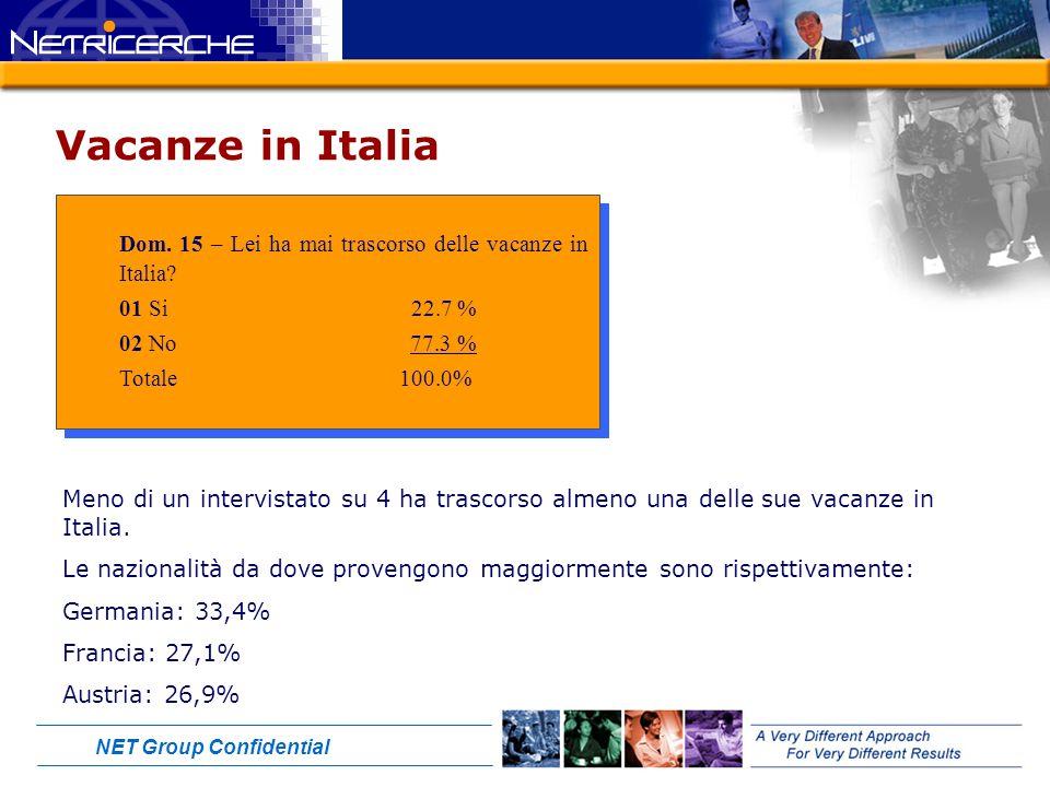 NET Group Confidential Vacanze in Italia Dom. 15 – Lei ha mai trascorso delle vacanze in Italia.