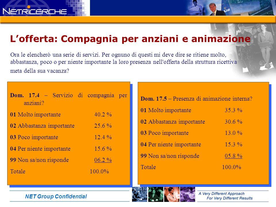 NET Group Confidential Lofferta: Compagnia per anziani e animazione Dom.