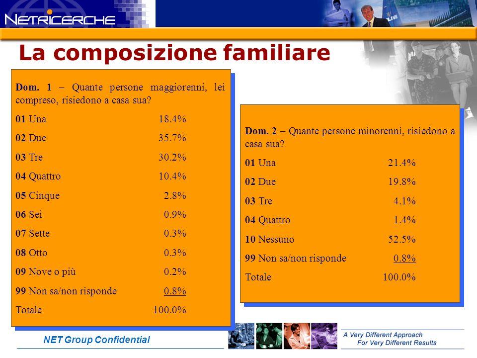 NET Group Confidential La composizione familiare Dom.