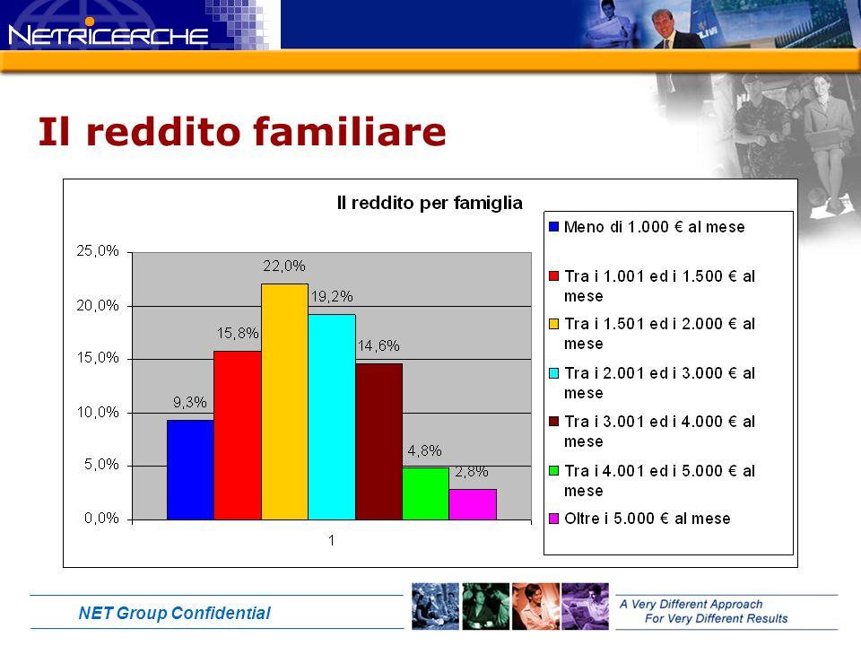 NET Group Confidential Il reddito familiare