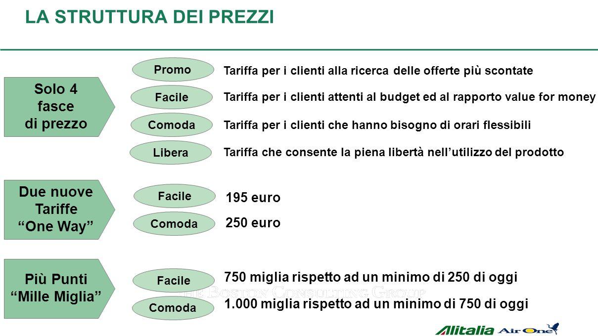 Libera Comoda Facile Promo LA STRUTTURA DEI PREZZI Tariffa per i clienti alla ricerca delle offerte più scontate Tariffa per i clienti attenti al budg