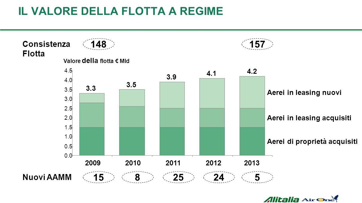 IL VALORE DELLA FLOTTA A REGIME 3.3 2009 3.5 2010 3.9 2011 4.1 2012 4.2 2013 Aerei in leasing nuovi Aerei in leasing acquisiti Aerei di proprietà acqu