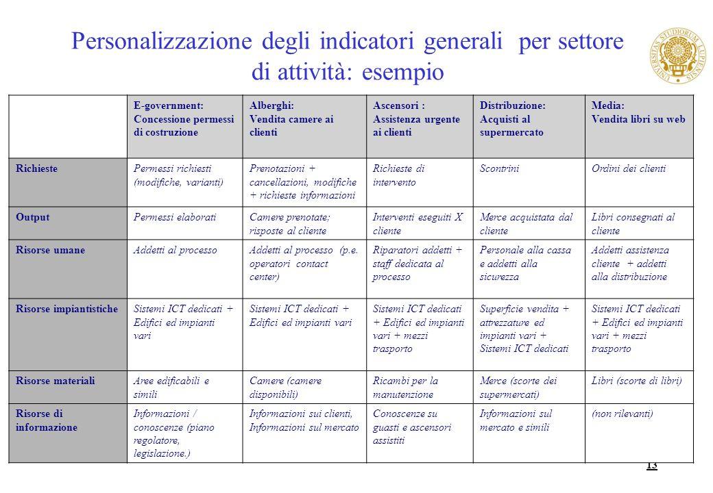 13 Personalizzazione degli indicatori generali per settore di attività: esempio E-government: Concessione permessi di costruzione Alberghi: Vendita ca
