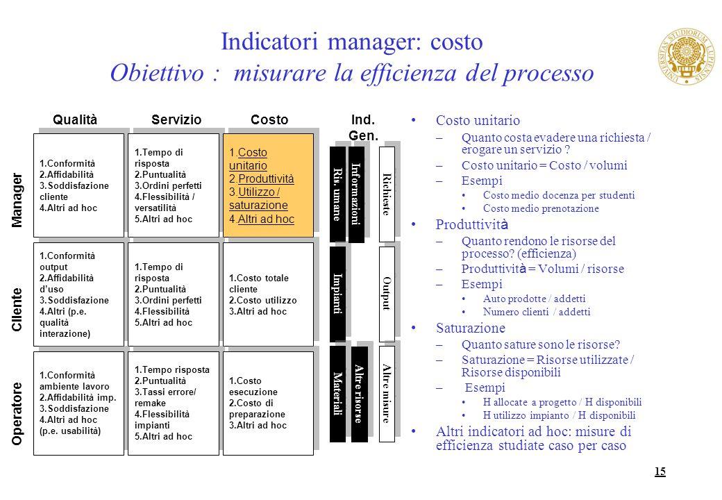 15 Indicatori manager: costo Obiettivo : misurare la efficienza del processo Costo unitario –Quanto costa evadere una richiesta / erogare un servizio