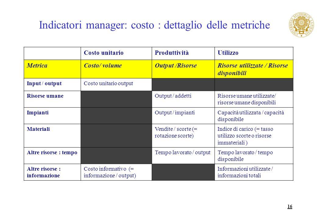16 Indicatori manager: costo : dettaglio delle metriche Costo unitarioProduttivitàUtilizzo MetricaCosto/ volumeOutput /RisorseRisorse utilizzate / Ris