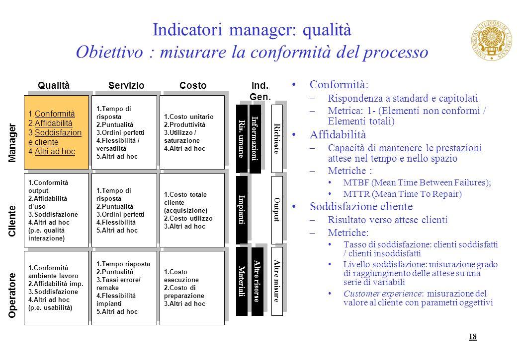 18 Indicatori manager: qualità Obiettivo : misurare la conformità del processo Conformità: –Rispondenza a standard e capitolati –Metrica: 1- (Elementi