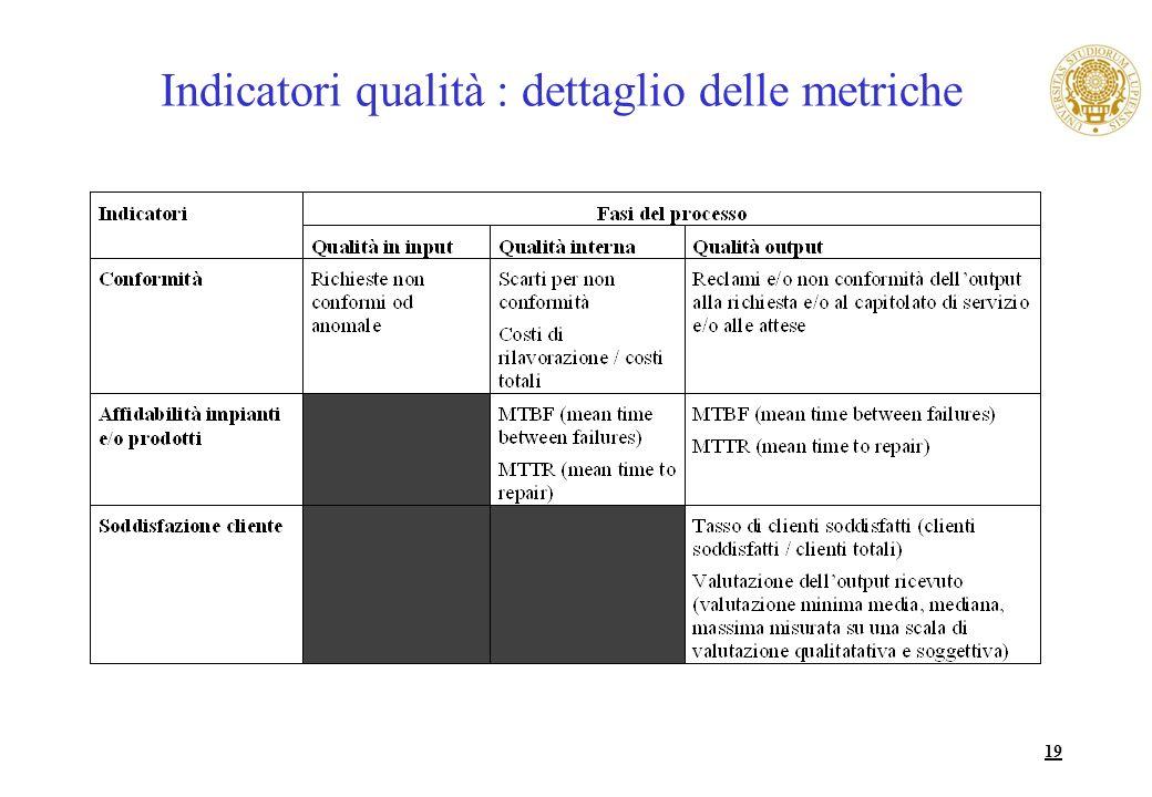 19 Indicatori qualità : dettaglio delle metriche