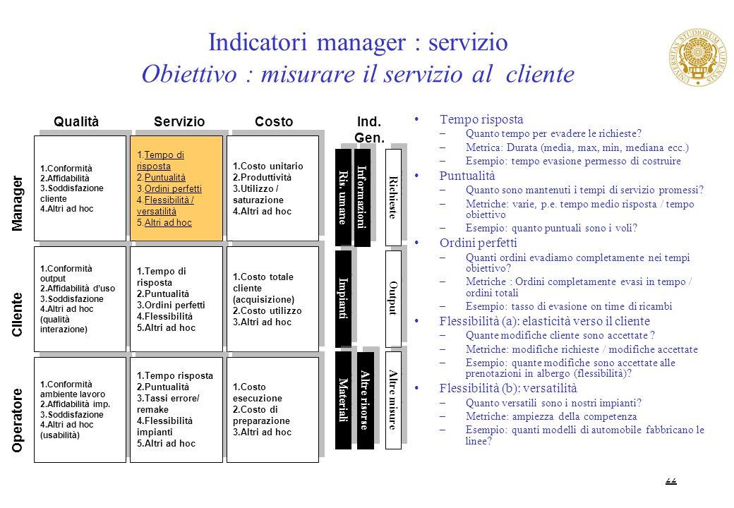 22 Indicatori manager : servizio Obiettivo : misurare il servizio al cliente Tempo risposta –Quanto tempo per evadere le richieste? –Metrica: Durata (