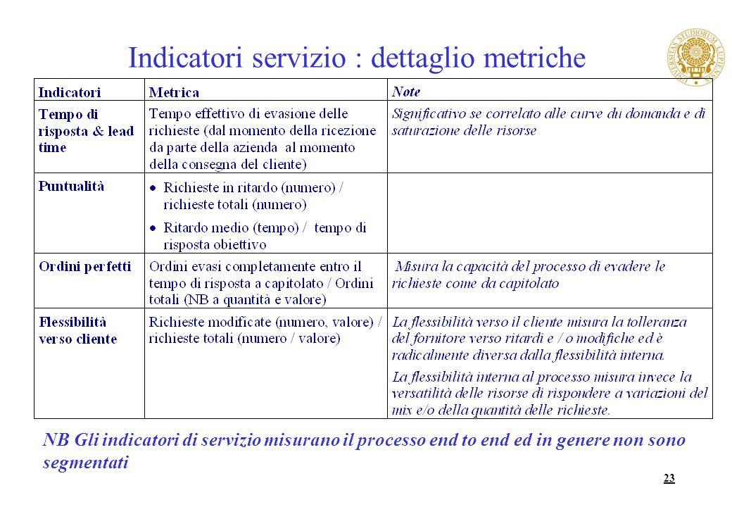 23 Indicatori servizio : dettaglio metriche NB Gli indicatori di servizio misurano il processo end to end ed in genere non sono segmentati