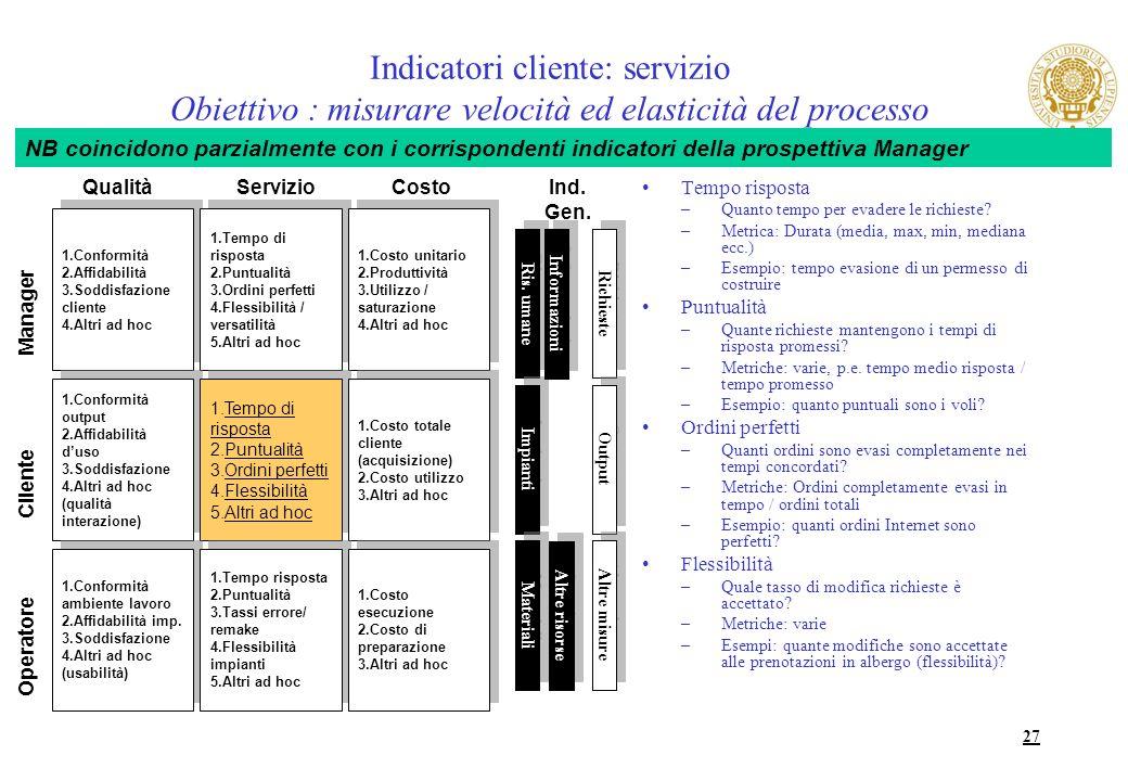27 Indicatori cliente: servizio Obiettivo : misurare velocità ed elasticità del processo Tempo risposta –Quanto tempo per evadere le richieste? –Metri