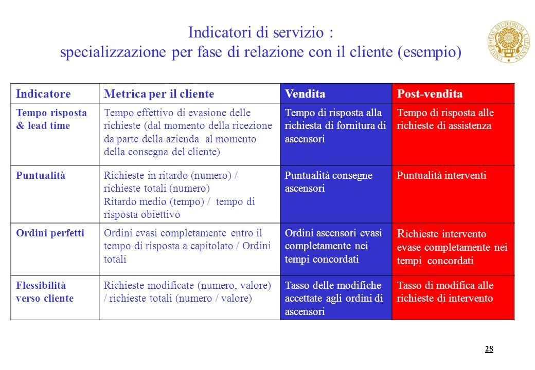 28 Indicatori di servizio : specializzazione per fase di relazione con il cliente (esempio) IndicatoreMetrica per il clienteVenditaPost-vendita Tempo
