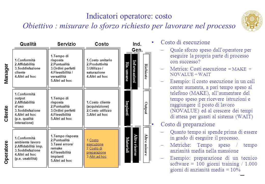 32 Indicatori operatore: costo Obiettivo : misurare lo sforzo richiesto per lavorare nel processo Costo di esecuzione –Quale sforzo speso dall operato