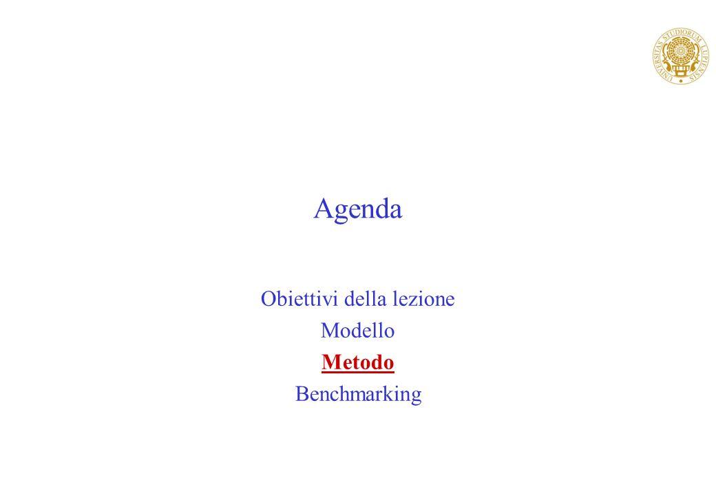Agenda Obiettivi della lezione Modello Metodo Benchmarking