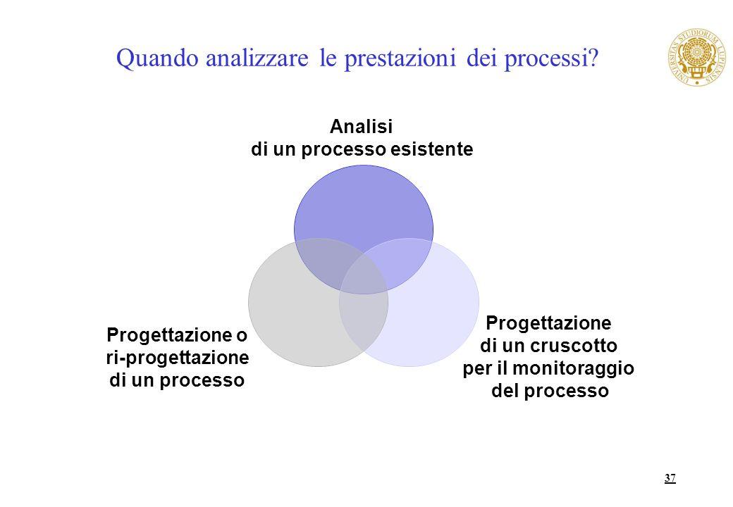 37 Quando analizzare le prestazioni dei processi? Analisi di un processo esistente Progettazione di un cruscotto per il monitoraggio del processo Prog