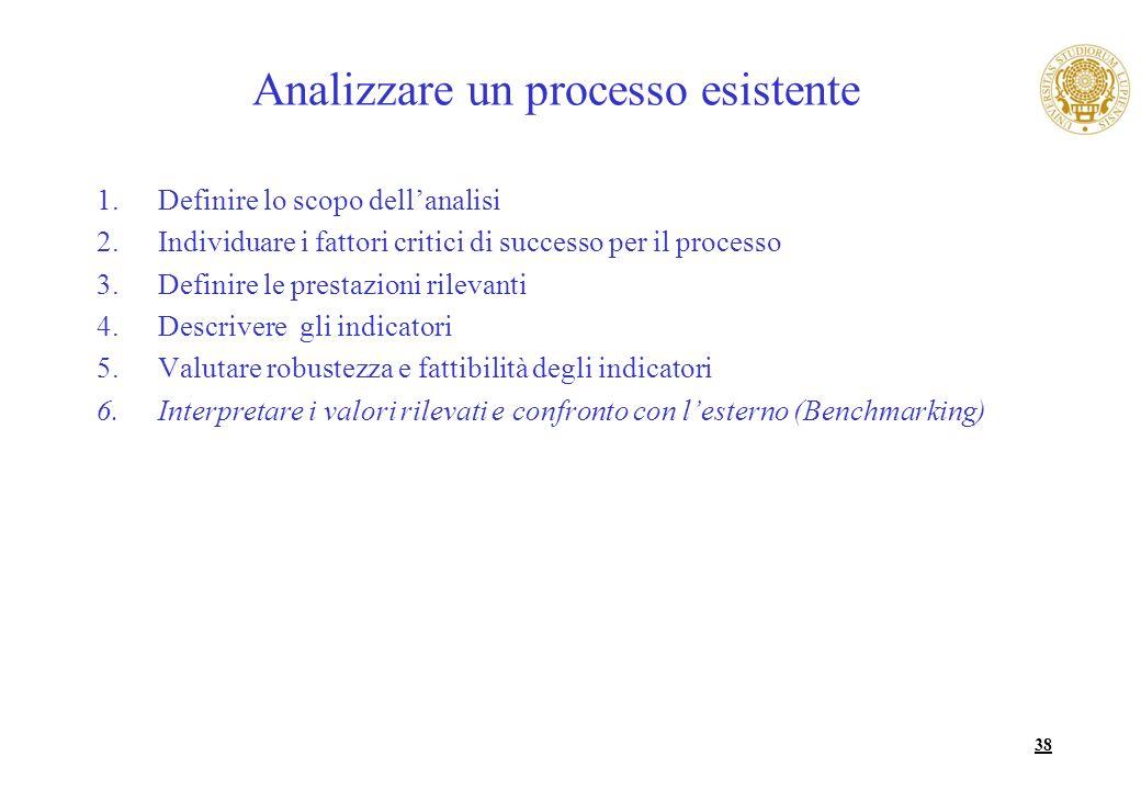 38 Analizzare un processo esistente 1.Definire lo scopo dellanalisi 2.Individuare i fattori critici di successo per il processo 3.Definire le prestazi